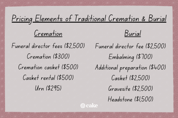 List of pricing elements of traditional cremation and burial