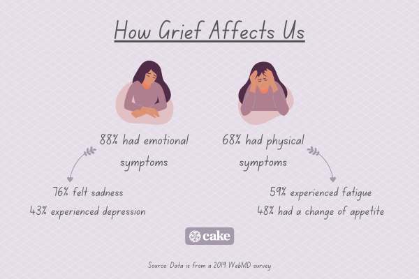 Infographic of how grief affects us with images of a sad person and statistics about emotional and physical symptoms of grief
