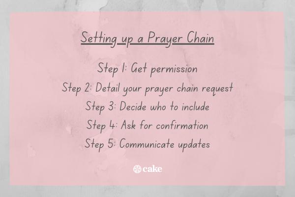 List of steps to start a prayer chain