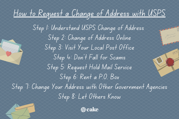List of how to request a change of address with USPS with images of mail and envelopes